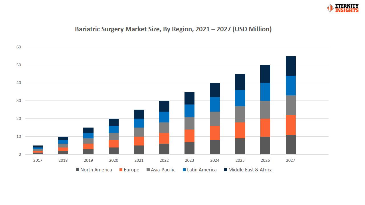 bariatric surgery market by region