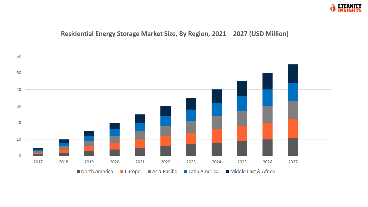 residential energy storage market by region